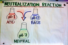 Concept Acid-Base Neutralization