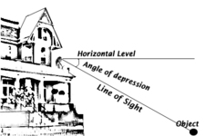 Concept Angles of Elevation and Depression