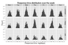 Concept Applications of Histograms