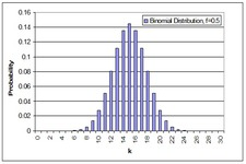 Concept Binomial Distributions and Probability