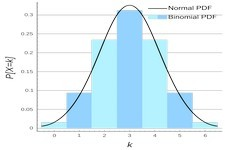 Concept Binomial Distributions
