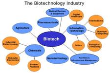 Concept Biotechnology Applications
