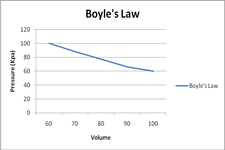 Concept Boyle&#39;s Law
