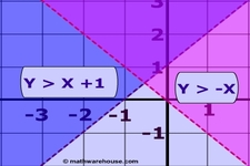 Concept Checking Solutions to Inequalities