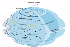 Concept Circulation in the Atmosphere