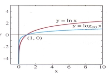 Concept Common and Natural Logarithms