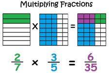 Concept Commutative Property with Products of Fractions
