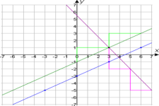 Concept Comparing Equations of Parallel and Perpendicular Lines