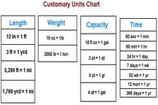 Concept Conversion of Customary Units by Dividing