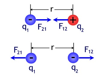 Concept Coulomb&#39;s Law