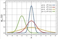 Concept Density Curve of the Normal Distribution
