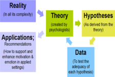 Concept Development of Hypotheses