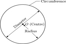 Concept Diameter or Radius of a Circle Given Circumference