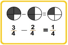Concept Differences of Fractions with Like Denominators