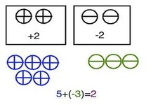Concept Differences of Integers with the Same Sign