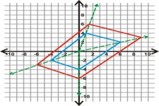 Concept Dilation in the Coordinate Plane