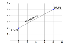 Concept Distance Between Two Points