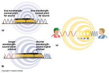 Concept Doppler Effect