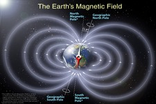 Concept Earth as a Magnet