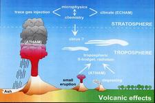 Concept Effect of Atmospheric Circulation on Climate