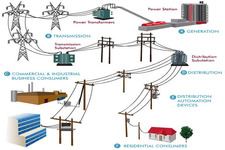 Concept Electrical Grid