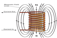 Concept Electromagnet