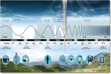 Concept Electromagnetic Energy in the Atmosphere