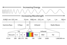 Electromagnetic spectrum worksheet middle school