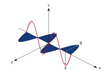 Concept Electromagnetic Waves