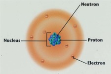Concept Electron Cloud Atomic Model