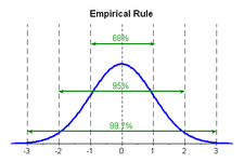 Concept Empirical Rule