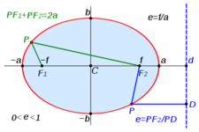 Concept Equation of an Ellipse