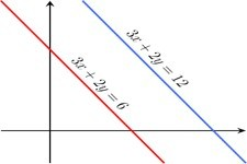 Concept Equations of Parallel Lines