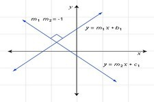 Concept Equations of Perpendicular Lines