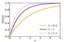 Concept Exponential Distributions