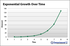 Concept Exponential Growth