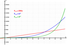 Concept Exponential Models