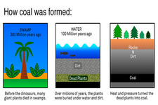 Fossil Fuel Formation Diagram for Pinterest