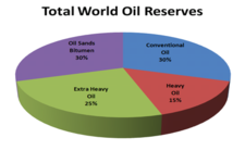 Concept Fossil Fuel Reserves