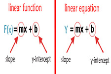 Concept Function Notation and Linear Functions