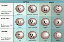 Concept Fundamental Particles