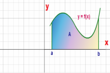 Concept Fundamental Theorem of Calculus