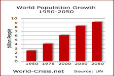 Concept Future Human Population Growth