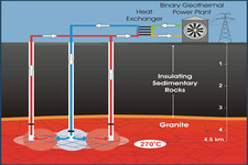 Concept Geothermal Power
