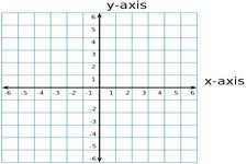 Concept Graphs in the Coordinate Plane