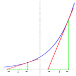 Concept Graphs of Exponential Functions