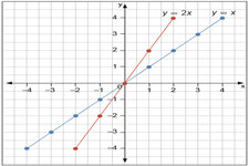 Concept Graphs of Linear Equations