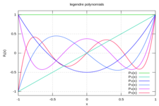 Concept Graphs of Polynomials Using Transformations