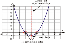 Concept Graphs of Quadratic Functions in Intercept Form
