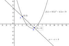 Concept Graphs of Quadratic Functions